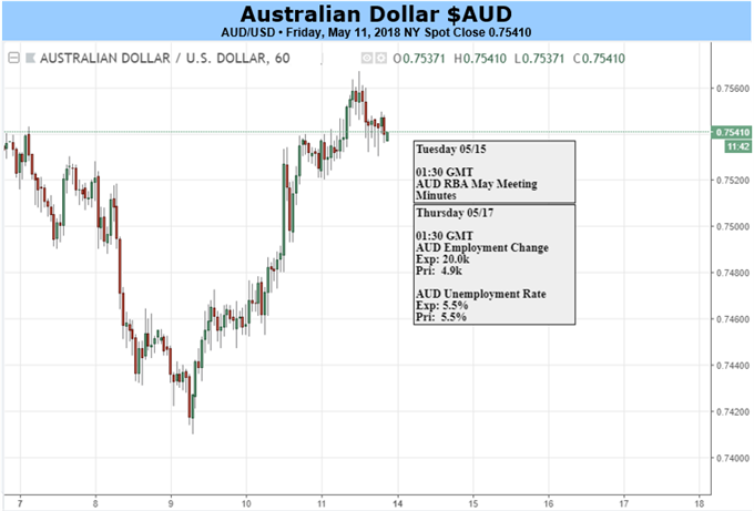 Australian Dollar's Slide May Pause, But It's Probably Not Over