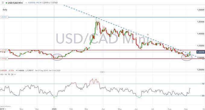 Previsioni per il dollaro canadese: livelli USD / CAD, CAD / JPY da tenere d'occhio sulla BoC