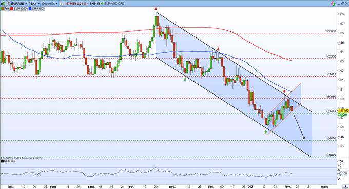Prévisions AUD/USD – EUR/AUD : le dollar australien se renforce face aux devises majeurs