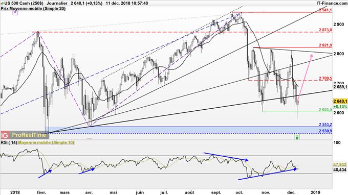 Le SPX forme un marteau et le VIX donne un signal d'achat ce qui nous invite à anticiper un rebond des marchés actions.