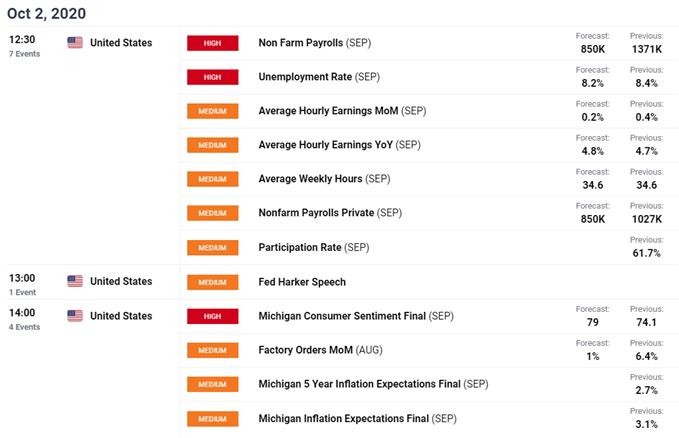 calendario economico dailyfx