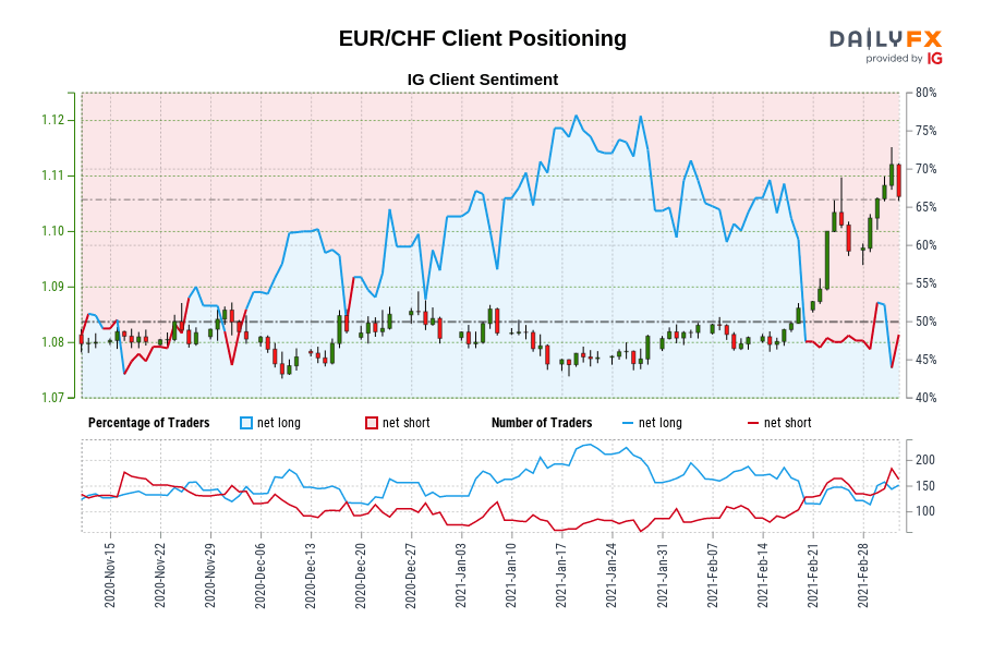 EUR/CHF IG Client Sentiment: Our data shows traders are now at their least net-long EUR/CHF since Nov 20 when EUR/CHF traded near 1.08.
