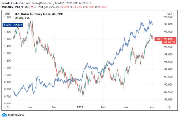 USD, DXY, DXY Index, Treasury Yields