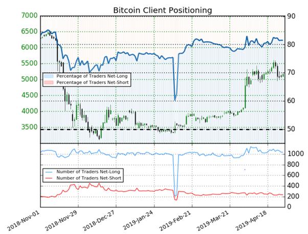 Bitcoin : l'évolution du positionnement des traders donne un signal haussier