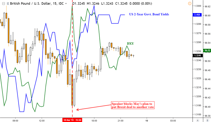 GBPUSD Fell, Another Vote on Brexit Deal Blocked. AUDUSD May Rise