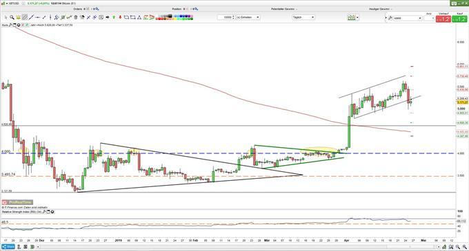 Bitcoin: CME-Futureverfall könnte den BTCUSD belastet haben