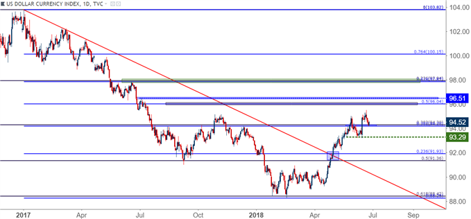 US Dollar Daily Chart USD DXY