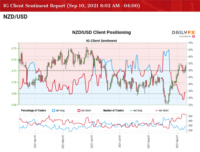 NZD/USD to Threaten Monthly Opening Range Ahead of NZ GDP Report