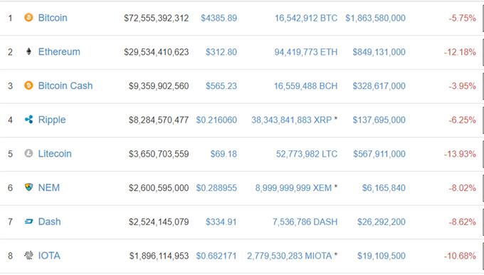 Bitcoin Price Drops 20pc in Three Days