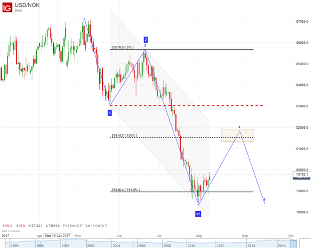 Bullish USD?  USD/NOK Pivots At Common Wave Relationship