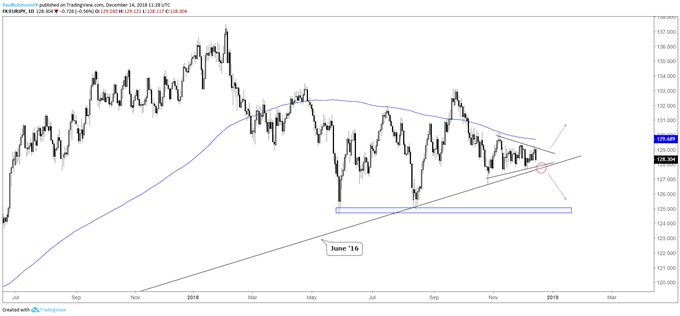 EUR/JPY daily chart, triangle on trend-line