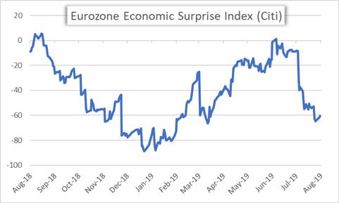 Eurozone Economic Surprise Index Price Chart