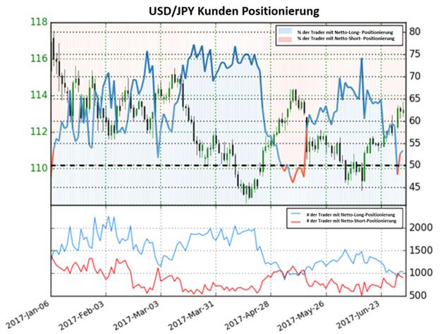 US- Dollar bleibt ein Kauf ggü. japanischen Yen