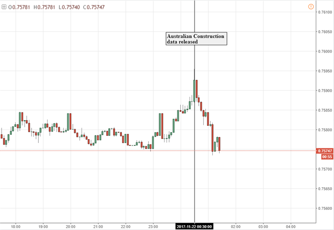 Australian Dollar Unimpressed by Record Construction Output Rise