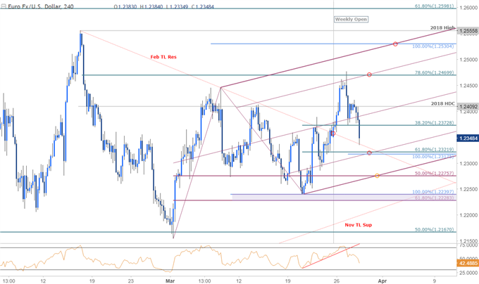 EUR/USD Price Chart - 240min Timefram