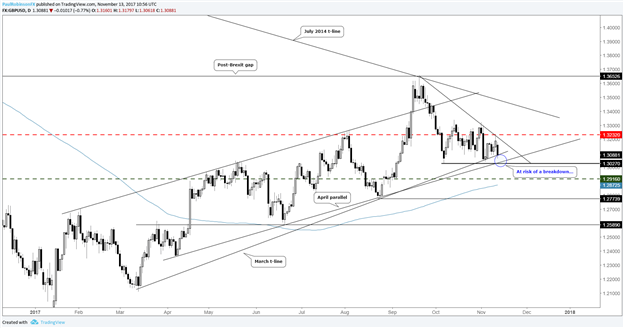 GBP/USD Volatility Expectations Rising, On the Brink of a Range-break