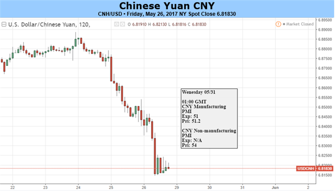 Yuan Eyes Chinese PMI after PBOC Revises Reference Rate Mechanism