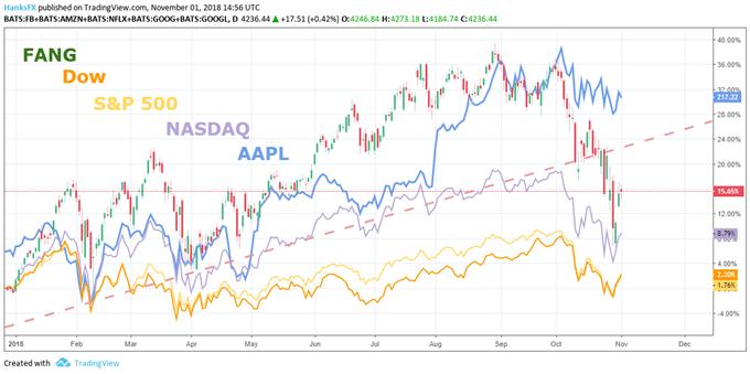 Apple earnings vs nasdaq