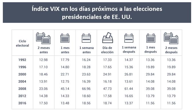 VIX_elecciones2