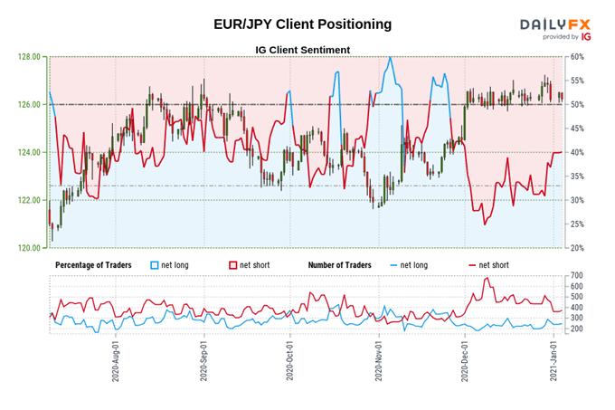 EUR/USD, EUR/JPY Rates Eyeing Euro-Area Inflation and PMI Figures