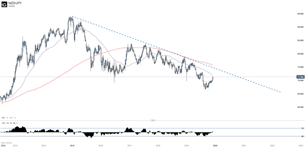 NZDJPY Weekly Chart with 50 and 200 Day Moving Average