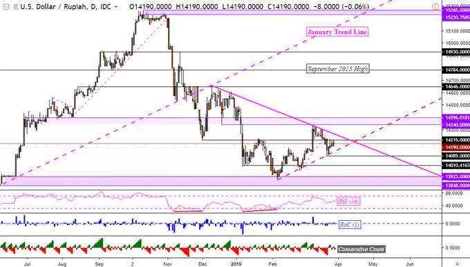USD/MYR Outlook Bullish. USD/IDR, USD/PHP Inch Closer to Breakout