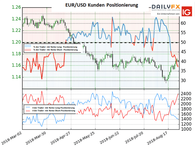 EUR/USD: Short-To-Long-Ratio steigt gegenüber Vorwoche an