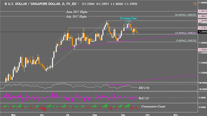 USD/SGD Daily Chart