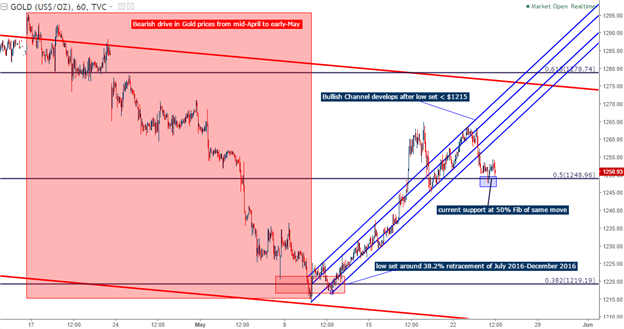 Gold Prices Bounce Off of Fib Support After Falling Below Bullish Channel