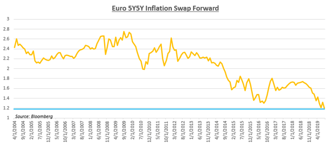 Chart showing 5Y5Y Euro Inflation Forward Swap