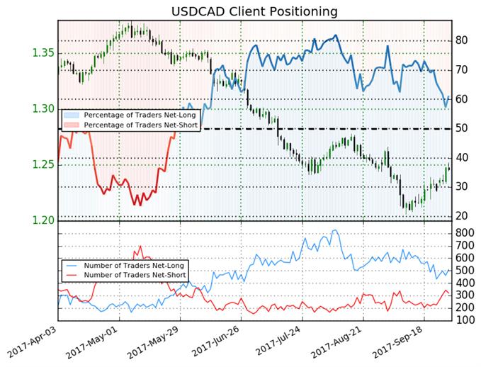 USD/CAD Trading Forecast Stays Mixed