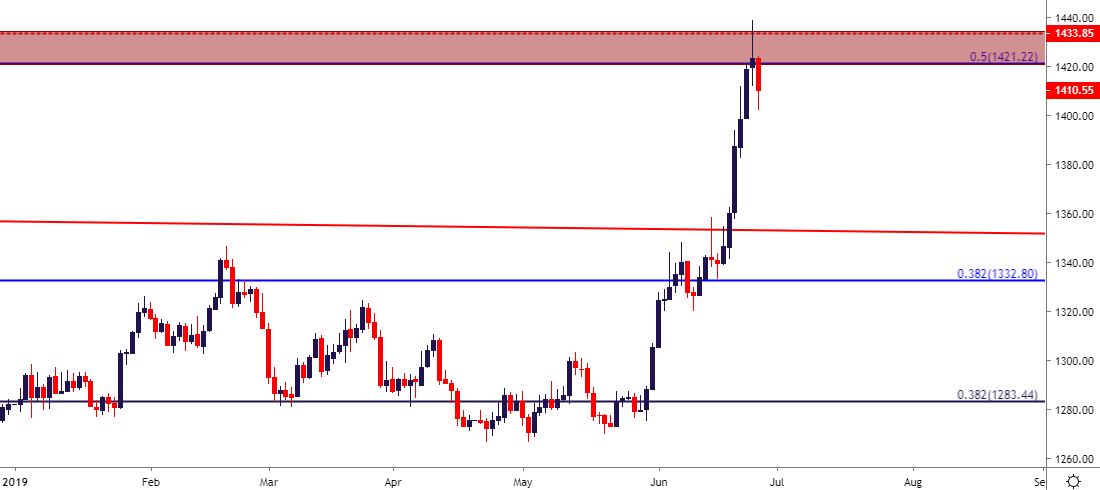 gold price outlook gold snaps   highs support  sight