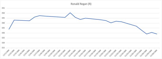 Andamento del grafico del prezzo dell'oro durante le elezioni del 1984 Ronald Regan