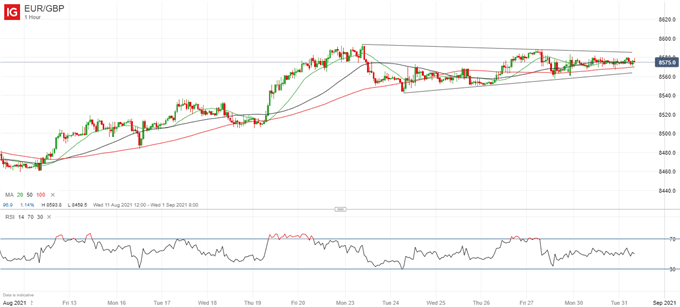 EUR/GBP Primed for Move Higher