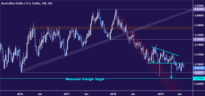 AUDUSD Technical Analysis: Aussie Dollar Top May Be in Place