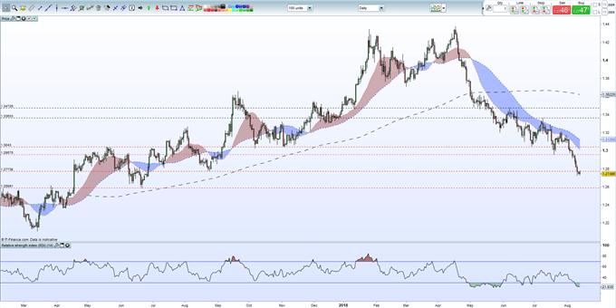 UK Week Ahead: GBPUSD, EURGBP, FTSE & More | Webinar