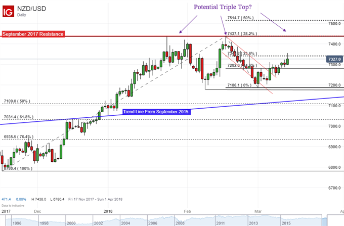 NZD/USD Heading for a Reversal Pattern After Current Account Data?