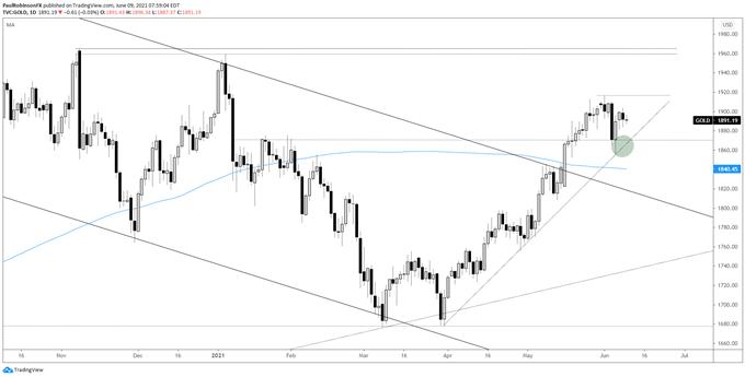 Gold & Silver Price Action Analysis: XAU Holding, XAG Teetering