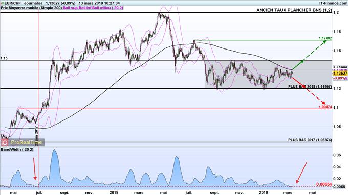 Le taux de change euro-franc (EUR/CHF) pourrait entrer dans une nouvelle tendance majeure prochainement