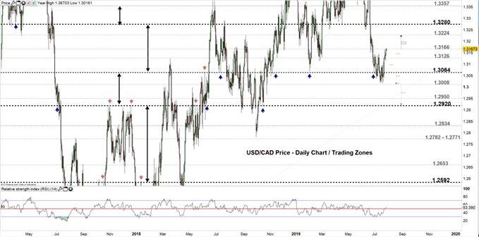 USDCAD price daily chart 26-07-19 Zoomed out