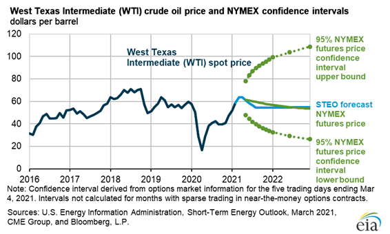 https://a.c-dn.net/b/3q19Px/Oil-Q2-2021-Technical-Forecast_body_Chart.png