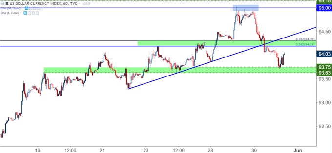 EUR USD Tests Key Resistance US Dollar Softens Ahead Of NFP