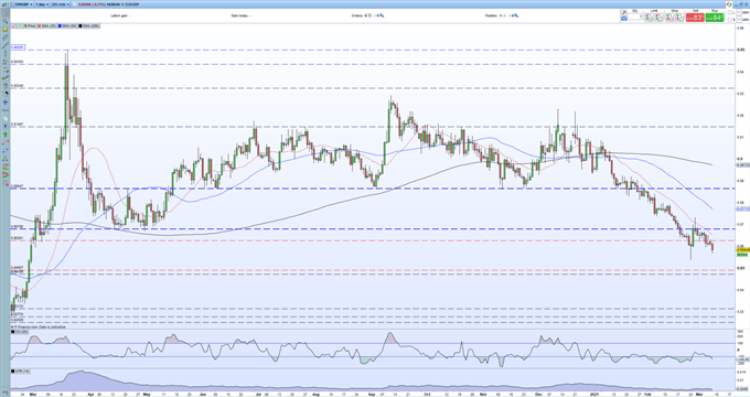 EUR/GBP Outlook - Further Losses Seem Likely if Fibonacci Support Fails