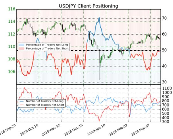 USDJPY : le positionnement des traders est partagé, le signal du Sentiment est mixte