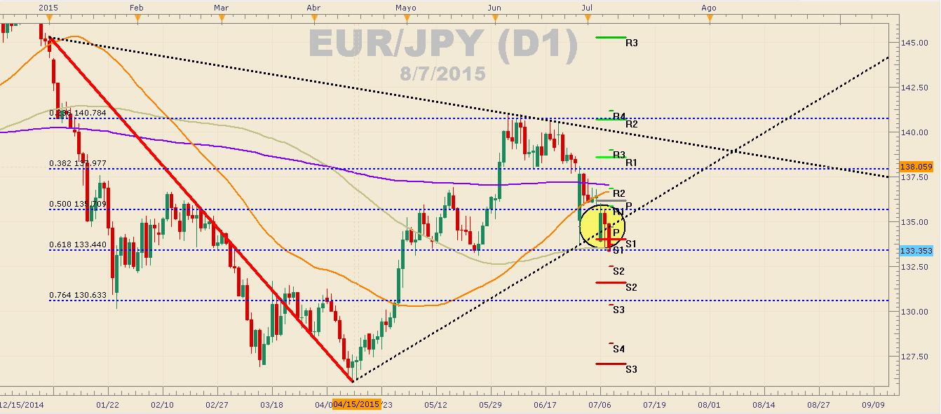 EURJPY continúa cayendo ante apreciación del yen ante incertidumbre en China.