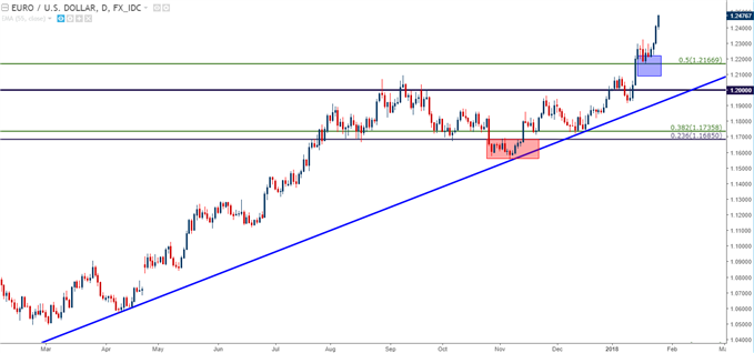 EUR/USD Daily Chart with Fibonacci Support Applied