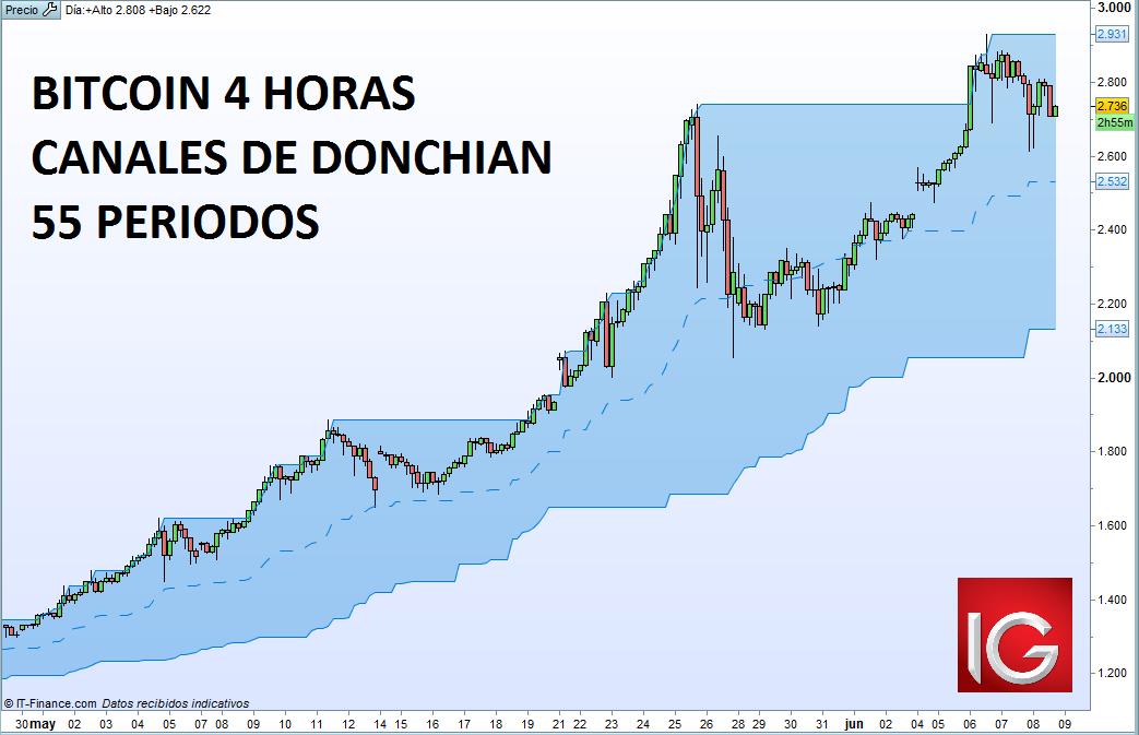 Cómo hacer trading de tendencia en Bitcoin