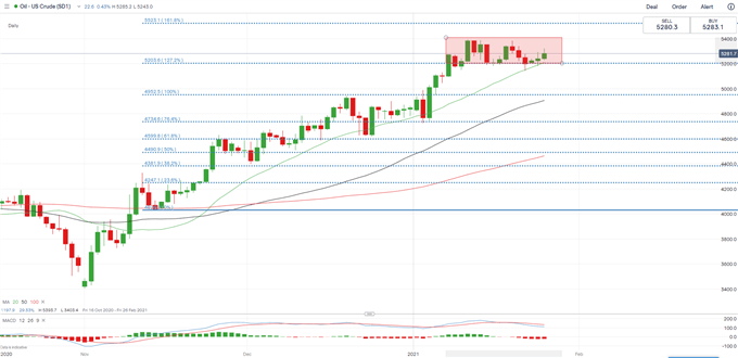 Gold, Crude Oil Outlook: Will FOMC Meeting Catalyze Price Volatility?