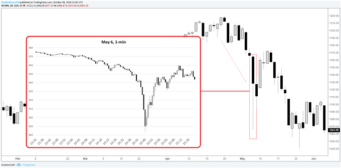 Chart showing the financial flash crash of the S&P 500