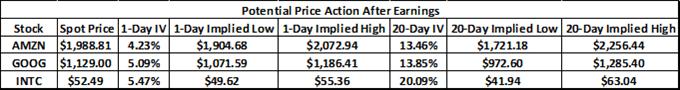 AMZN, GOOG Earnings to Drive Nasdaq 100 Price, Tech Stocks